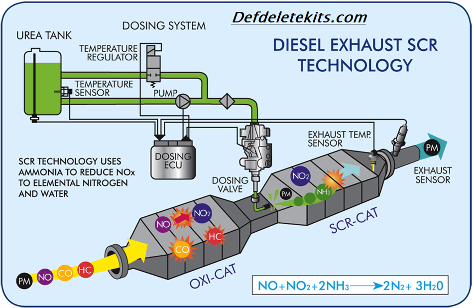 WHAT IS A SELECTIVE CATALYTIC REDUCTION SYSTEM